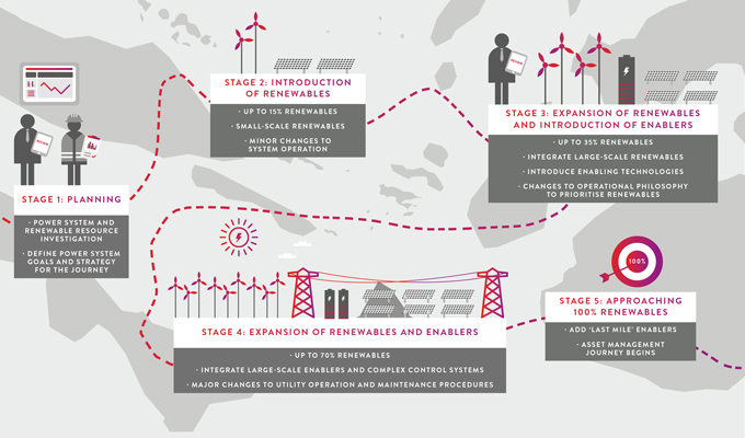 Planning-a-renewable-energy-journey-in-the-pacific-FA1.0_680x400px-NOBRAND