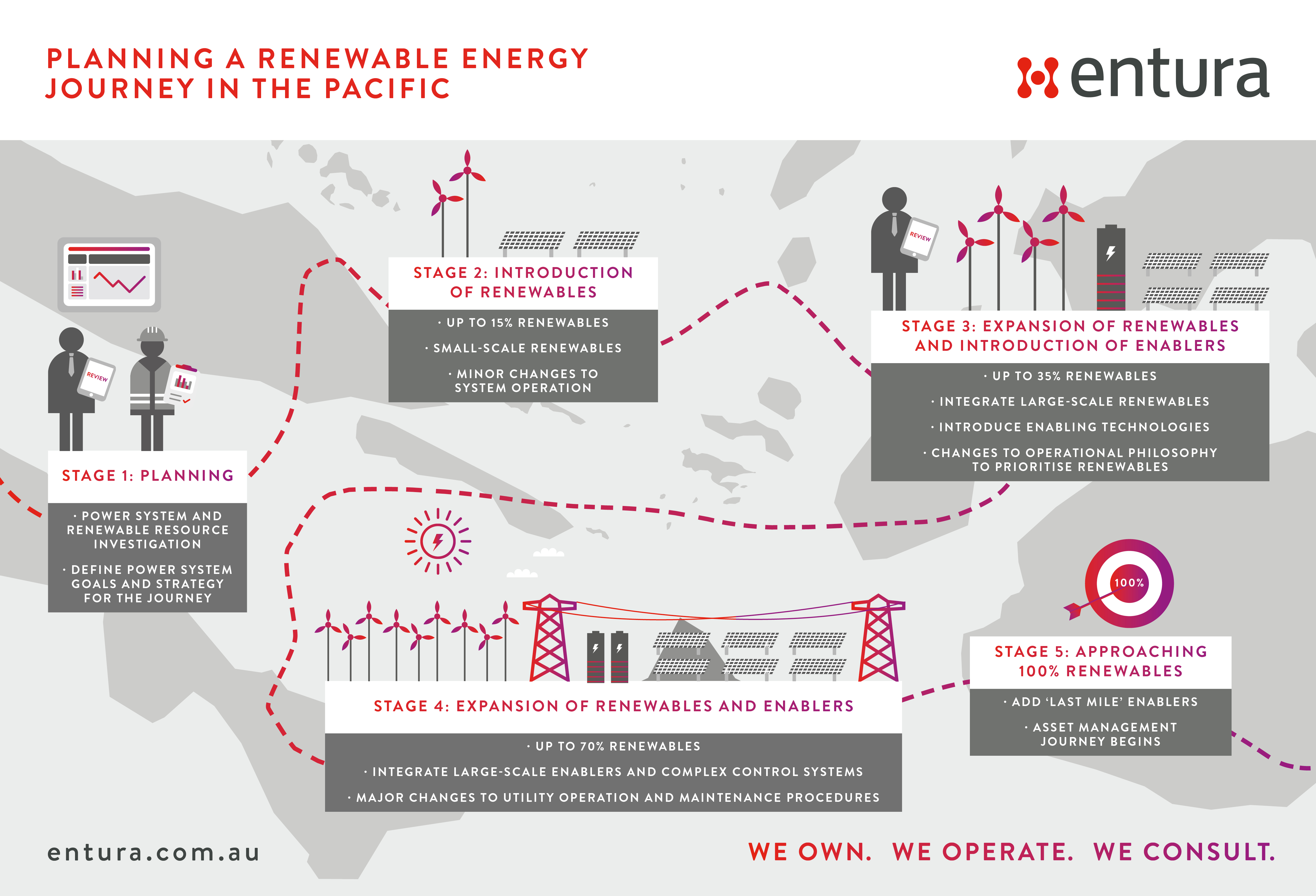 Planning a renewable energy journey in the Pacific | Entura