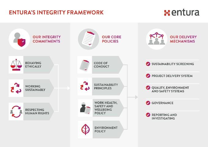 7121 ENT Enturas Integrity Framework Infographic 2.0